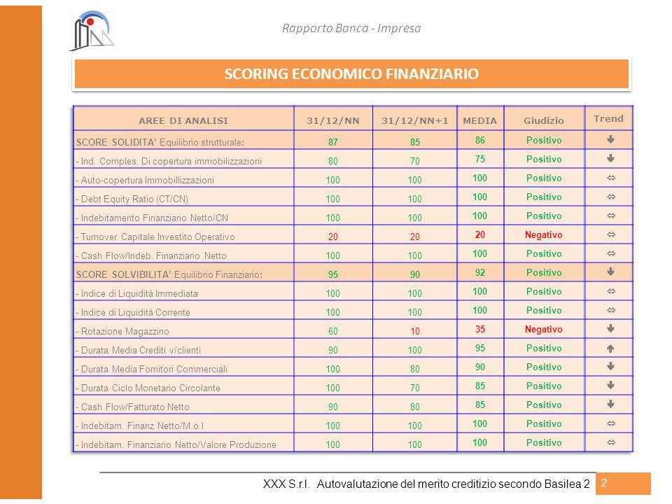 Rapporto Banca - Impresa XXX S.r.l. Autovalutazione del merito creditizio secondo Basilea 2 2 SCORING ECONOMICO FINANZIARIO