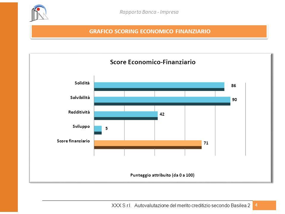 Rapporto Banca - Impresa XXX S.r.l. Autovalutazione del merito creditizio secondo Basilea 2 4 GRAFICO SCORING ECONOMICO FINANZIARIO