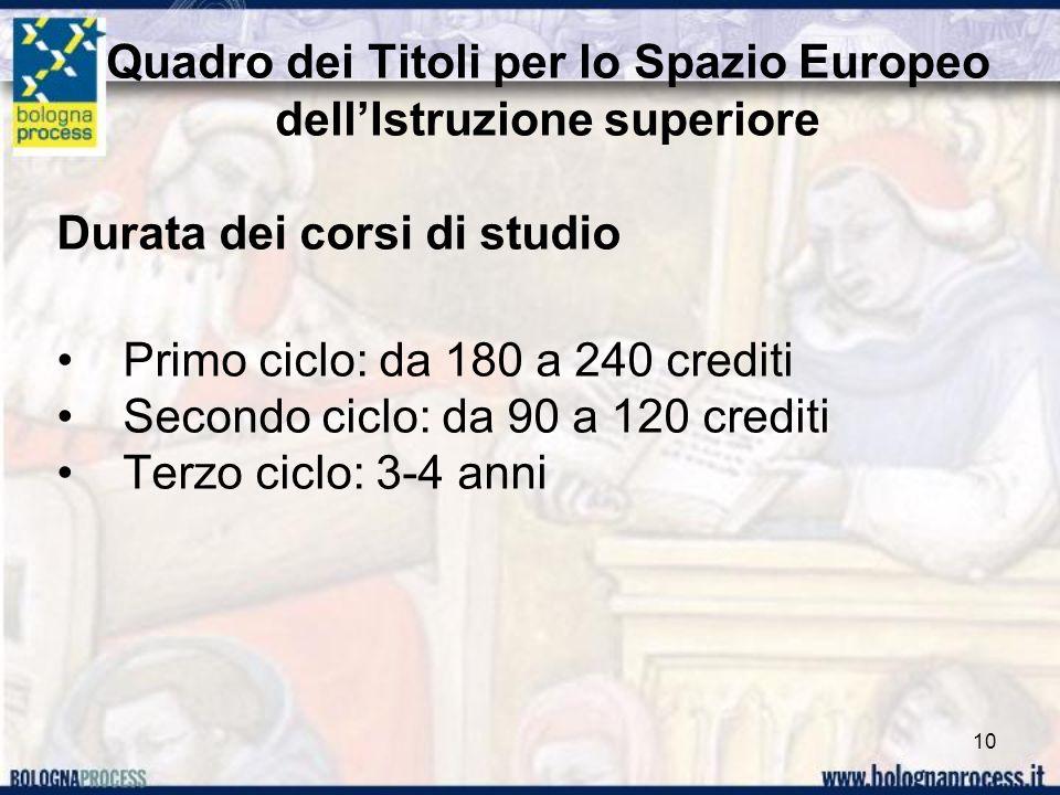 Quadro dei Titoli per lo Spazio Europeo dellIstruzione superiore Durata dei corsi di studio Primo ciclo: da 180 a 240 crediti Secondo ciclo: da 90 a 1