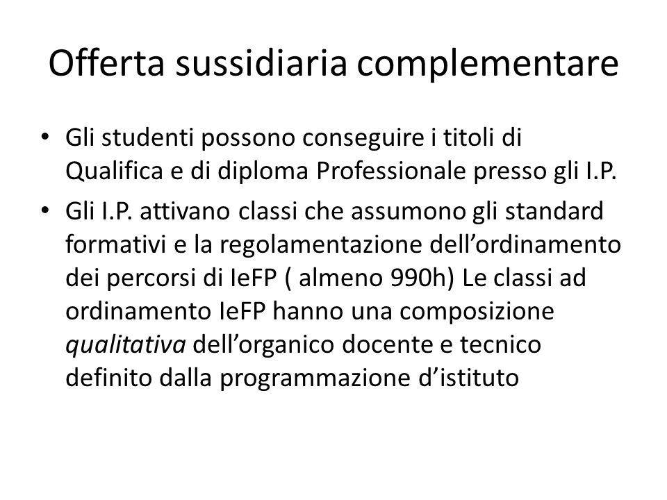 Offerta sussidiaria complementare Gli studenti possono conseguire i titoli di Qualifica e di diploma Professionale presso gli I.P. Gli I.P. attivano c
