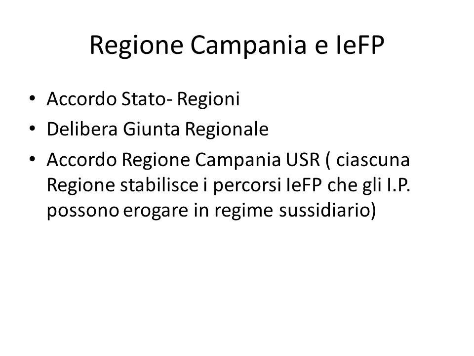 Regione Campania e IeFP Accordo Stato- Regioni Delibera Giunta Regionale Accordo Regione Campania USR ( ciascuna Regione stabilisce i percorsi IeFP ch