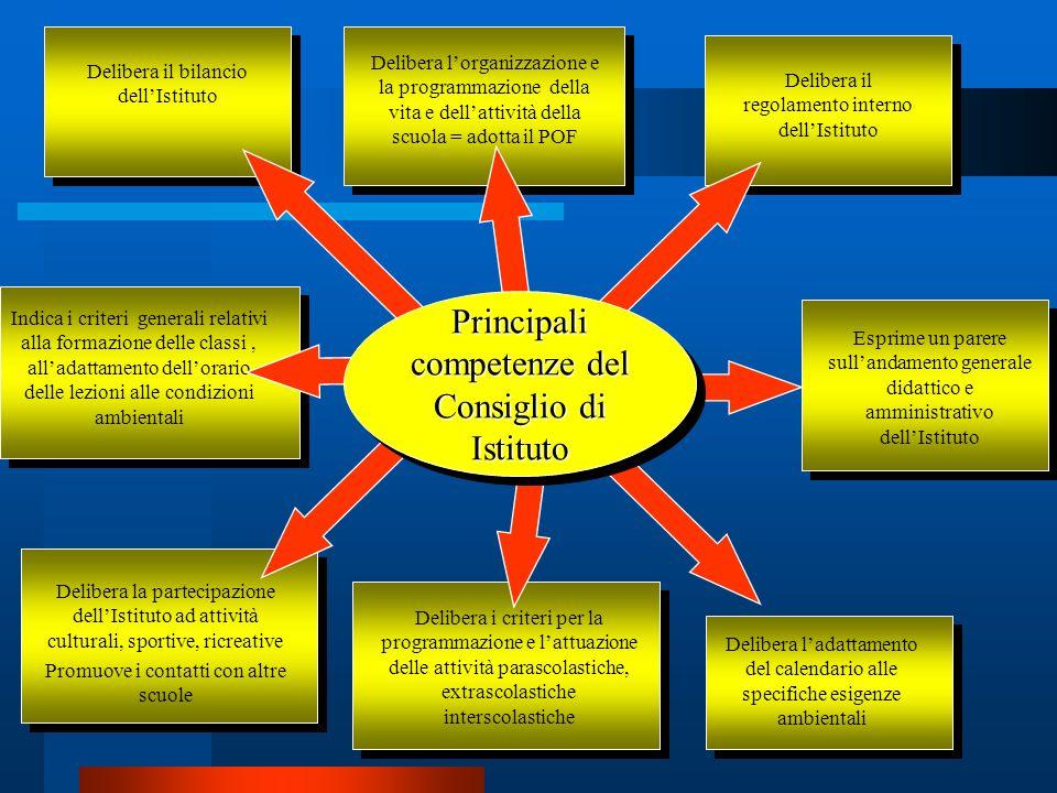 Delibera il bilancio dellIstituto Delibera il regolamento interno dellIstituto Delibera lorganizzazione e la programmazione della vita e dellattività