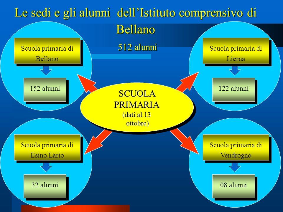 08 alunni Scuola primaria di Vendrogno 32 alunni Scuola primaria di Esino Lario 122 alunni Scuola primaria di Lierna 152 alunni Scuola primaria di Bel