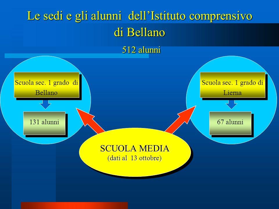 Il Consiglio di Istituto Il Collegio dei docenti I Consigli di classe o Interclasse Quali sono i principali organi collegiali dellIstituto comprensivo di Bellano ?
