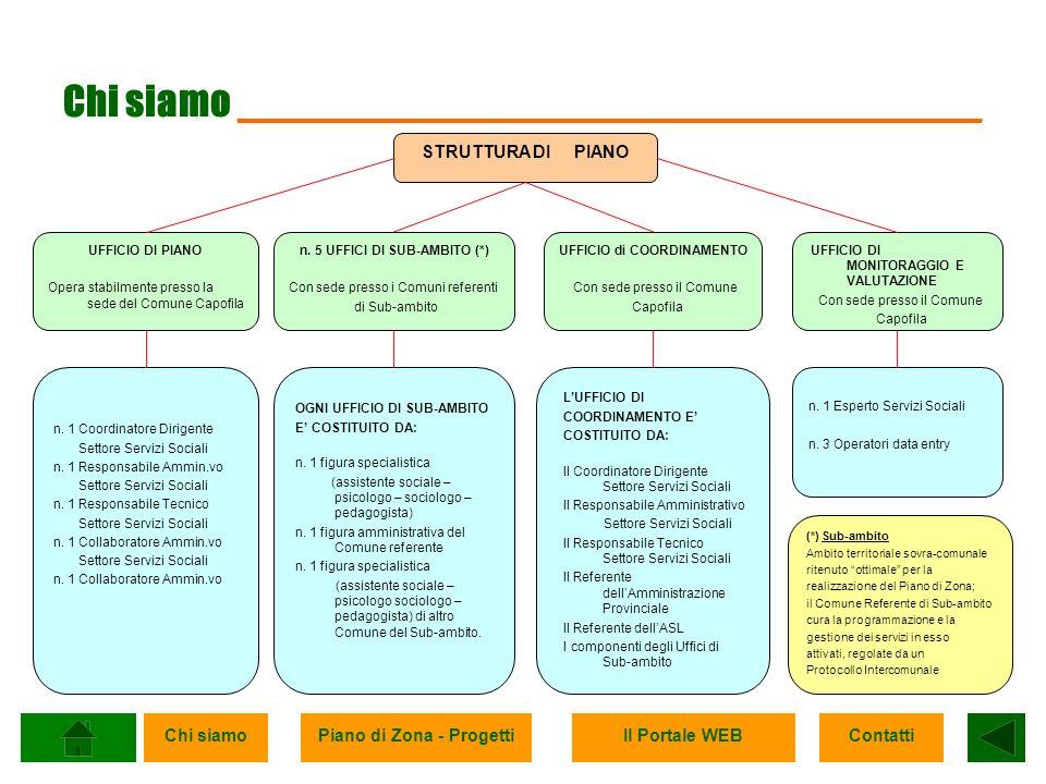Chi siamoPiano di Zona - ProgettiIl Portale WEBContatti Piano di Zona – Progetti _______________________ Gli obiettivi strategici e prioritari del Piano di Zona del Distretto B di Frosinone sono: - Attivazione e accesso ai livelli essenziali di assistenza ampliando lofferta dei servizi e delle prestazioni finora non fruibili da tutti i cittadini del Distretto; - Uniformare la qualità e la quantità dei servizi con regolamenti distrettuali e standard per il funzionamento e la gestione dei servizi e delle prestazioni; - Determinare il costo dei servizi e delle prestazioni in concertazione con le organizzazioni sindacali, le associazioni datoriali, le associazioni degli utenti, gli enti pubblici e privati coinvolti nel sistema di rete, con la cooperazione sociale e il no-profit laico e religioso; - Determinare quote di coofinanziamento dei servizi da parte dei Comuni rapportate ai loro costi reali; - Definire modalità di affidamento e accreditamento delle strutture delegate alla gestione degli interventi alla persona.