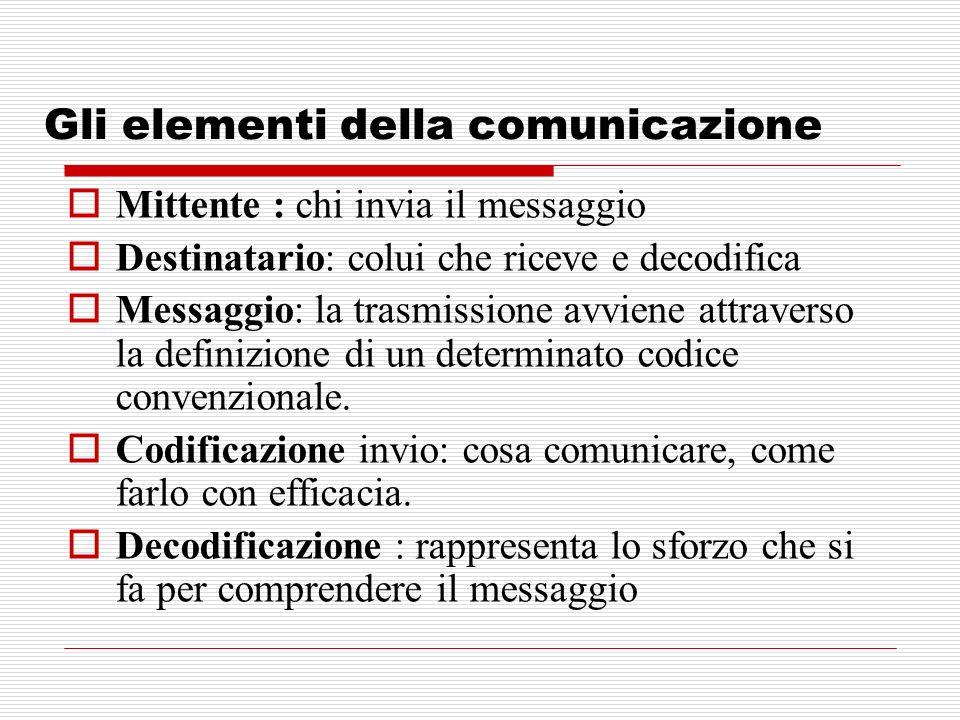 Gli elementi della comunicazione Mittente : chi invia il messaggio Destinatario: colui che riceve e decodifica Messaggio: la trasmissione avviene attr