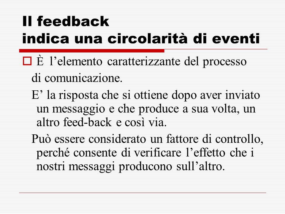 Il feedback indica una circolarità di eventi È lelemento caratterizzante del processo di comunicazione. E la risposta che si ottiene dopo aver inviato