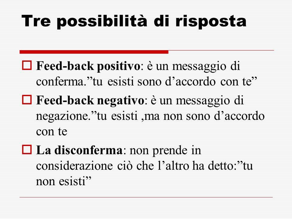 Tre possibilità di risposta Feed-back positivo: è un messaggio di conferma.tu esisti sono daccordo con te Feed-back negativo: è un messaggio di negazi
