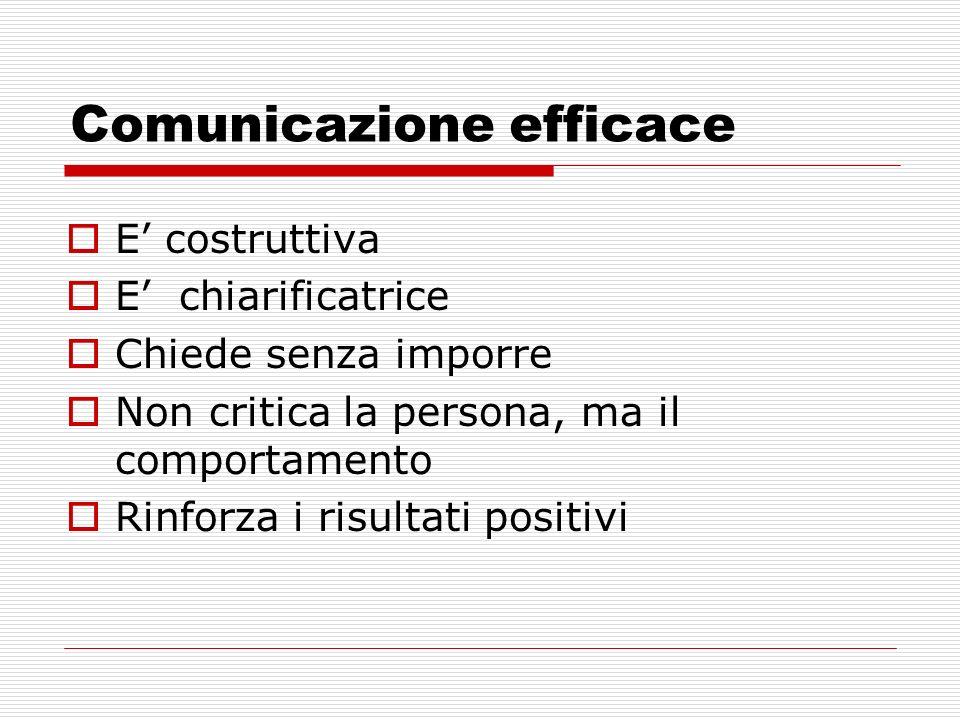 Comunicazione efficace E costruttiva E chiarificatrice Chiede senza imporre Non critica la persona, ma il comportamento Rinforza i risultati positivi