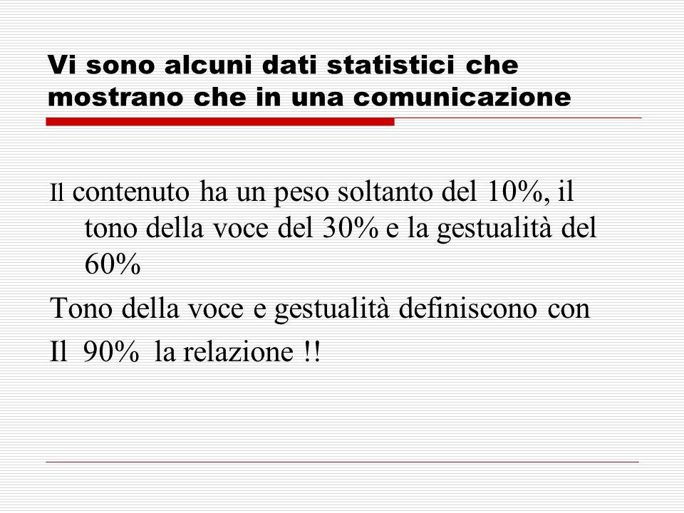 Vi sono alcuni dati statistici che mostrano che in una comunicazione Il contenuto ha un peso soltanto del 10%, il tono della voce del 30% e la gestual
