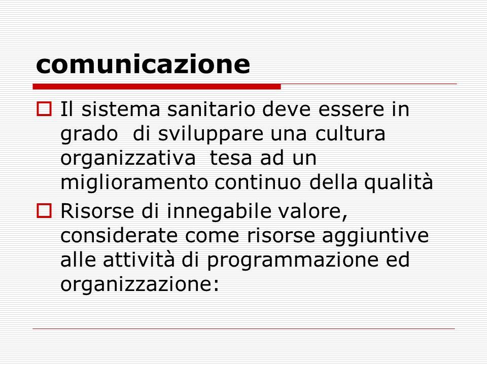 comunicazione Il sistema sanitario deve essere in grado di sviluppare una cultura organizzativa tesa ad un miglioramento continuo della qualità Risors