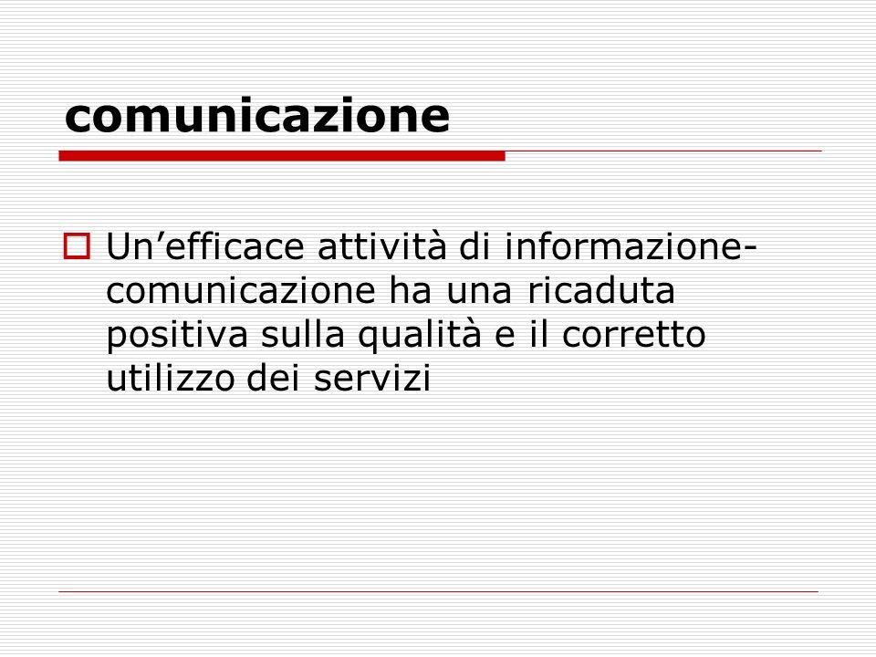 comunicazione Unefficace attività di informazione- comunicazione ha una ricaduta positiva sulla qualità e il corretto utilizzo dei servizi