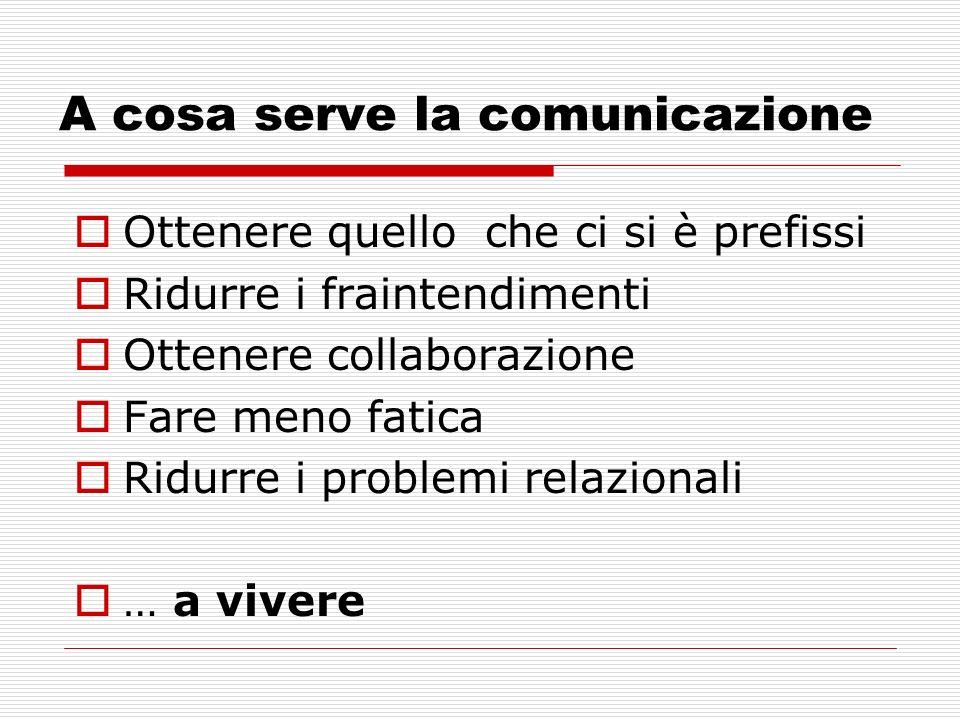 A cosa serve la comunicazione Ottenere quello che ci si è prefissi Ridurre i fraintendimenti Ottenere collaborazione Fare meno fatica Ridurre i proble