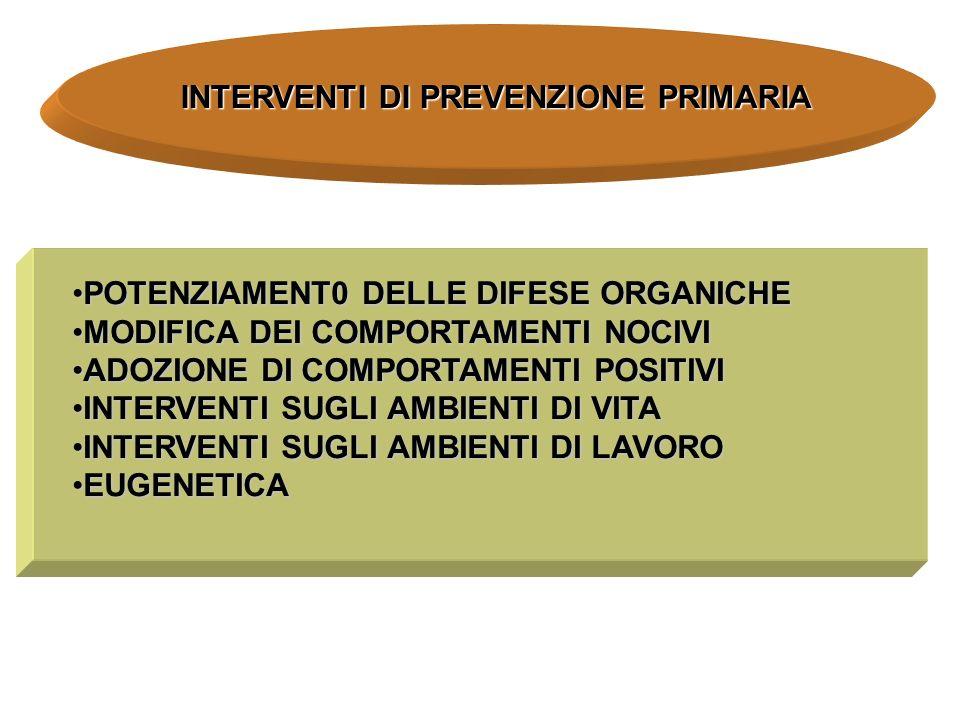 INTERVENTI DI PREVENZIONE PRIMARIA POTENZIAMENT0 DELLE DIFESE ORGANICHEPOTENZIAMENT0 DELLE DIFESE ORGANICHE MODIFICA DEI COMPORTAMENTI NOCIVIMODIFICA DEI COMPORTAMENTI NOCIVI ADOZIONE DI COMPORTAMENTI POSITIVIADOZIONE DI COMPORTAMENTI POSITIVI INTERVENTI SUGLI AMBIENTI DI VITAINTERVENTI SUGLI AMBIENTI DI VITA INTERVENTI SUGLI AMBIENTI DI LAVOROINTERVENTI SUGLI AMBIENTI DI LAVORO EUGENETICAEUGENETICA