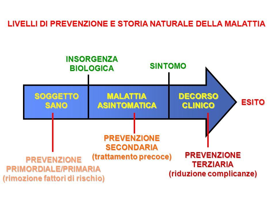 LIVELLI DI PREVENZIONE PRIMORDIALE PRIMORDIALE PRIMARIOPRIMARIO SECONDARIOSECONDARIO TERZIARIOTERZIARIO