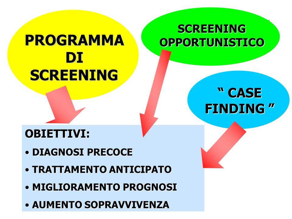 CASE FINDING CASE FINDING OBIETTIVI: DIAGNOSI PRECOCE DIAGNOSI PRECOCE TRATTAMENTO ANTICIPATO TRATTAMENTO ANTICIPATO MIGLIORAMENTO PROGNOSI MIGLIORAMENTO PROGNOSI AUMENTO SOPRAVVIVENZA AUMENTO SOPRAVVIVENZA PROGRAMMADISCREENING SCREENINGOPPORTUNISTICO