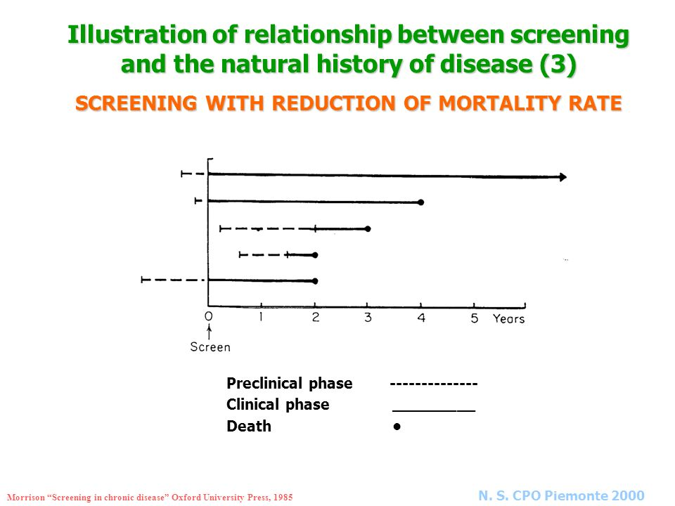 Illustration of relationship between screening and the natural history of disease (3) SCREENING WITH REDUCTION OF MORTALITY RATE Preclinical phase ---