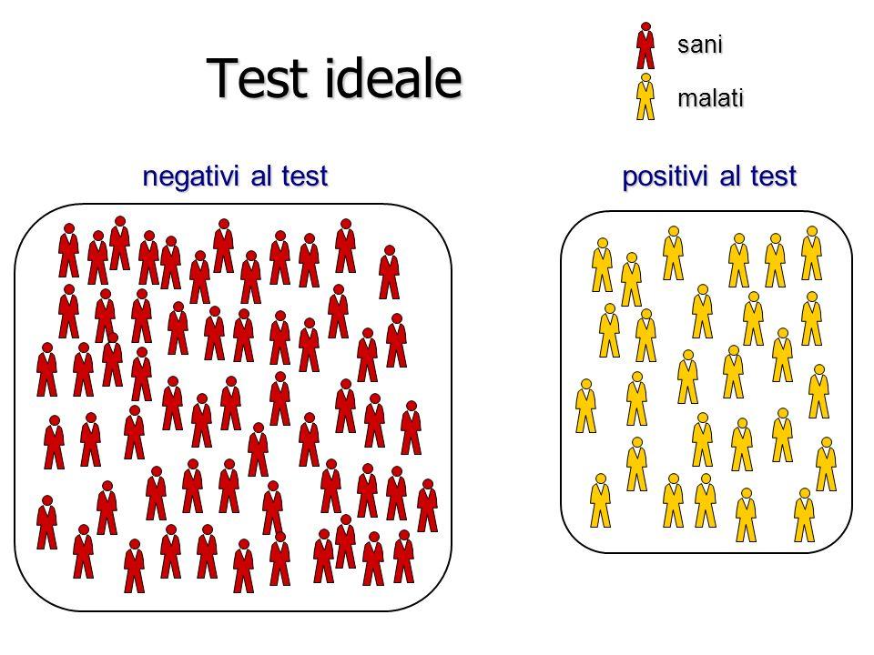 Test ideale negativi al test positivi al test sani malati