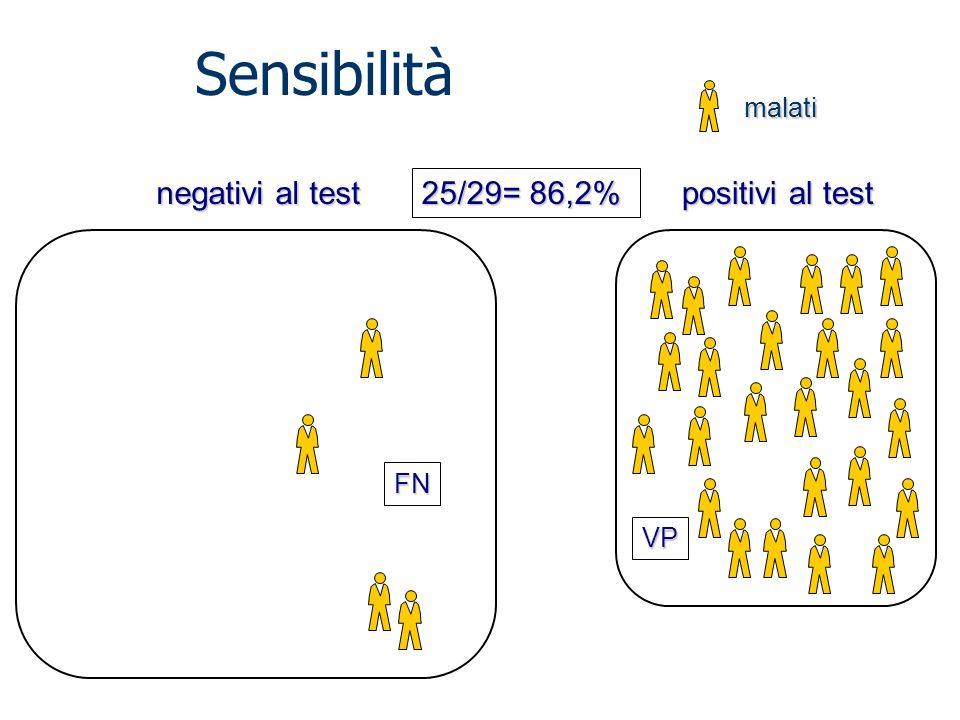 negativi al test positivi al test malati 25/29= 86,2% VP FN Sensibilità