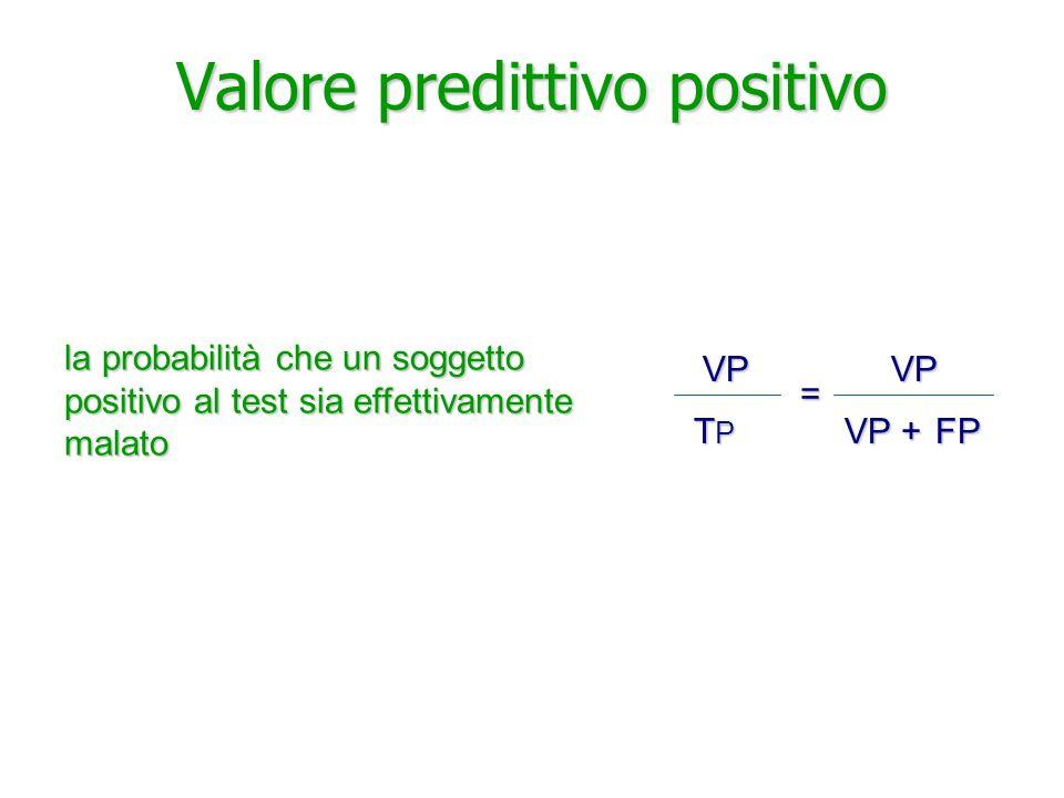 Valore predittivo positivo la probabilità che un soggetto positivo al test sia effettivamente malato VP TPTPTPTPVP VP + FP =