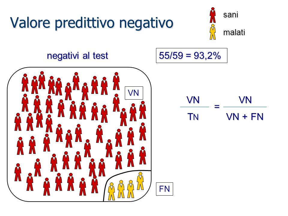 Valore predittivo negativo sani malati FN VN 55/59 = 93,2% negativi al test VN TNTNTNTNVN VN + FN =