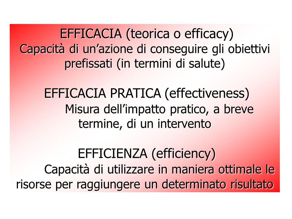 EFFICACIA (teorica o efficacy) EFFICACIA (teorica o efficacy) Capacità di unazione di conseguire gli obiettivi prefissati (in termini di salute) EFFICACIA PRATICA (effectiveness) EFFICACIA PRATICA (effectiveness) Misura dellimpatto pratico, a breve termine, di un intervento EFFICIENZA (efficiency) EFFICIENZA (efficiency) Capacità di utilizzare in maniera ottimale le risorse per raggiungere un determinato risultato