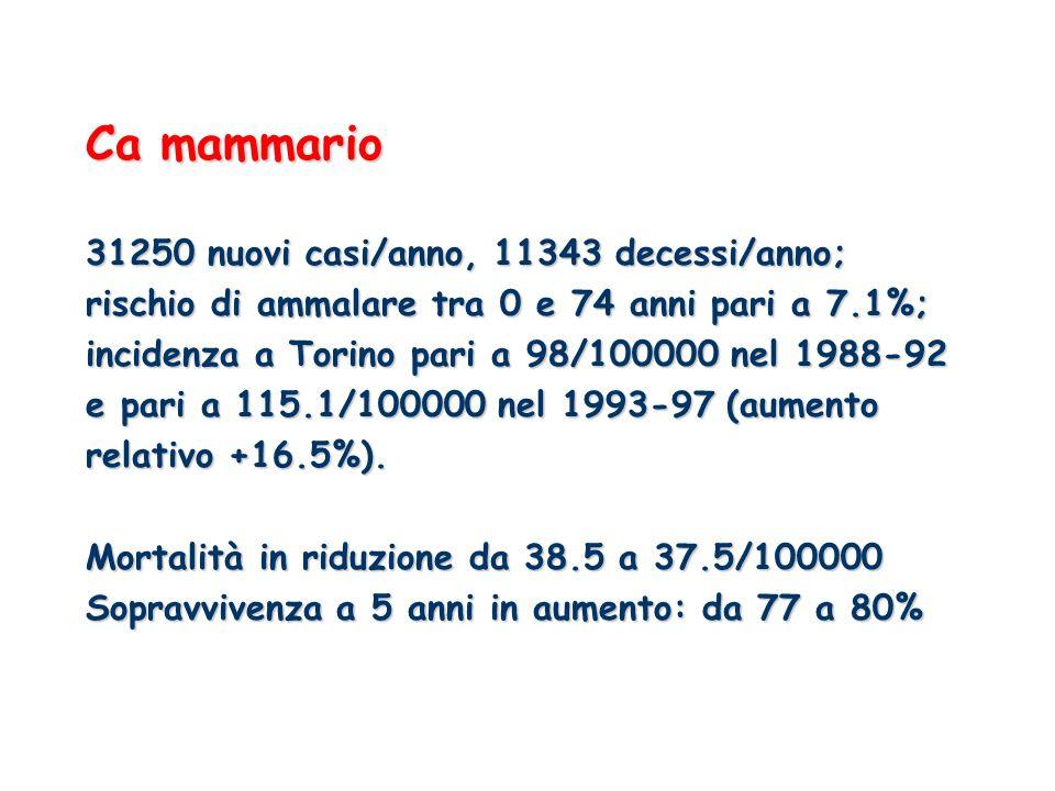 Ca mammario 31250 nuovi casi/anno, 11343 decessi/anno; rischio di ammalare tra 0 e 74 anni pari a 7.1%; incidenza a Torino pari a 98/100000 nel 1988-92 e pari a 115.1/100000 nel 1993-97 (aumento relativo +16.5%).