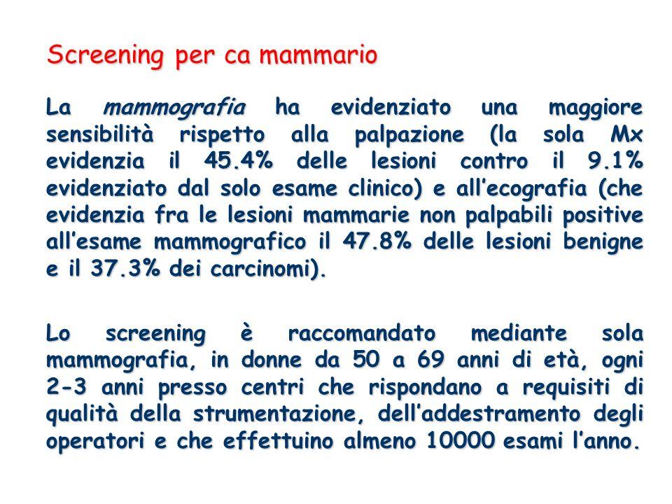 Screening per ca mammario La mammografia ha evidenziato una maggiore sensibilità rispetto alla palpazione (la sola Mx evidenzia il 45.4% delle lesioni contro il 9.1% evidenziato dal solo esame clinico) e allecografia (che evidenzia fra le lesioni mammarie non palpabili positive allesame mammografico il 47.8% delle lesioni benigne e il 37.3% dei carcinomi).