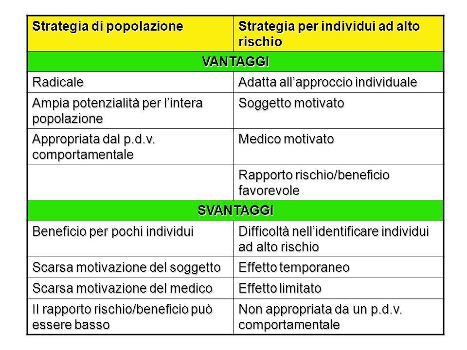 SCREENING ONCOLOGICI Ca cervice uterinasì Ca mammariosì Ca colon-retto~ Ca polmoneno Ca ovarico.