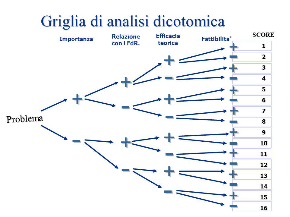 Griglia di analisi dicotomica Importanza Relazione con i FdR. Efficacia teorica Fattibilita SCORE Problema12345678910111213141516