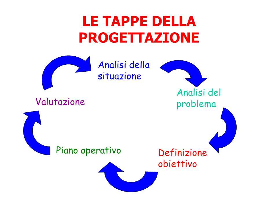 DifficileFacile Efficacia della soluzione (C) Le risorse… la tecnologia… possono fare qualcosa per risolvere il problema.