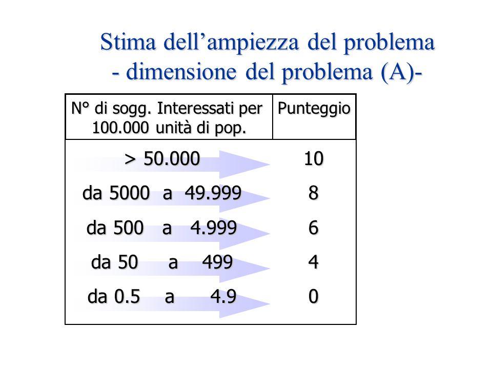 Stima dellampiezza del problema - dimensione del problema (A)- N° di sogg. Interessati per 100.000 unità di pop. Punteggio > 50.000 da 5000 a 49.999 d