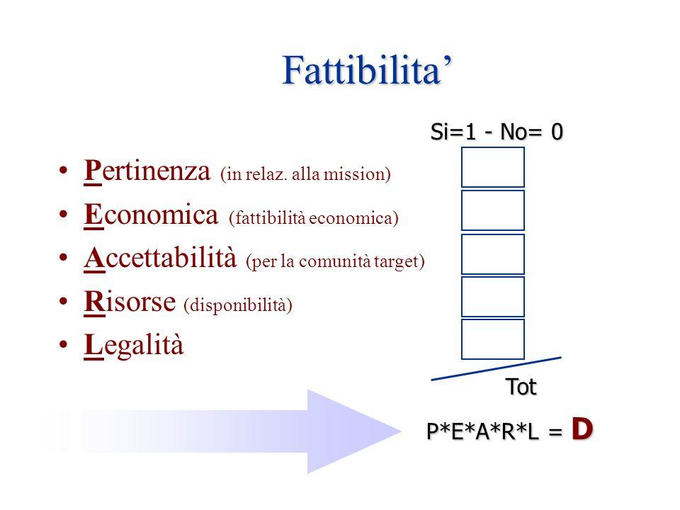 Fattibilita Pertinenza (in relaz. alla mission) Economica (fattibilità economica) Accettabilità (per la comunità target) Risorse (disponibilità) Legal