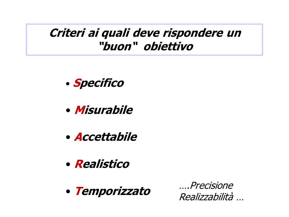 Specifico Misurabile Accettabile Realistico Temporizzato Criteri ai quali deve rispondere un buon obiettivo ….Precisione Realizzabilità …