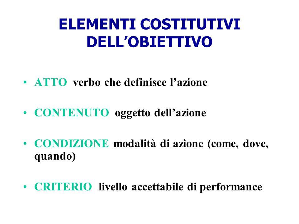 ELEMENTI COSTITUTIVI DELLOBIETTIVO ATTO verbo che definisce lazione CONTENUTO oggetto dellazione CONDIZIONE modalità di azione (come, dove, quando) CR
