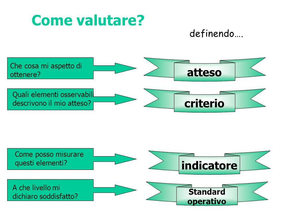 Come valutare? definendo…. atteso criterio indicatore Standard operativo Che cosa mi aspetto di ottenere? Quali elementi osservabili descrivono il mio