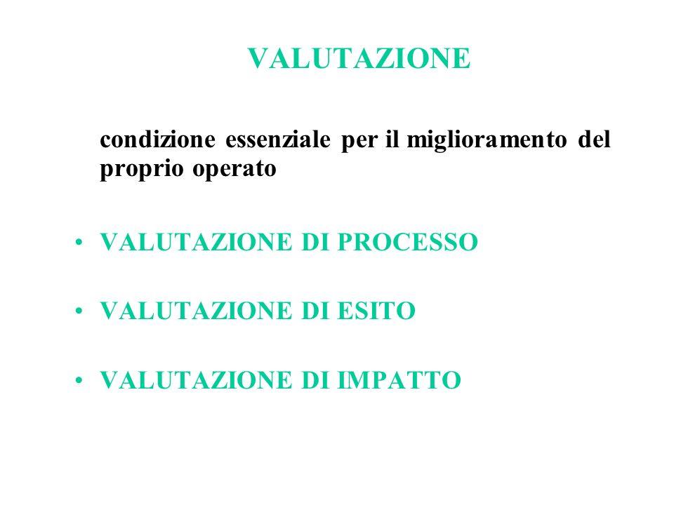 VALUTAZIONE condizione essenziale per il miglioramento del proprio operato VALUTAZIONE DI PROCESSO VALUTAZIONE DI ESITO VALUTAZIONE DI IMPATTO