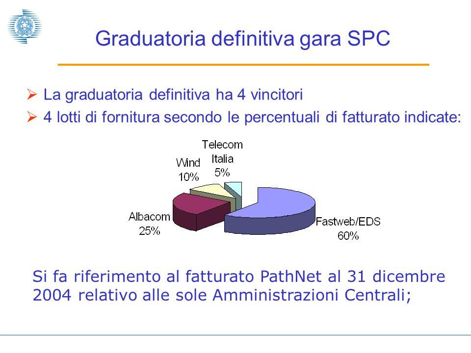 Graduatoria definitiva gara SPC La graduatoria definitiva ha 4 vincitori 4 lotti di fornitura secondo le percentuali di fatturato indicate: Si fa riferimento al fatturato PathNet al 31 dicembre 2004 relativo alle sole Amministrazioni Centrali;
