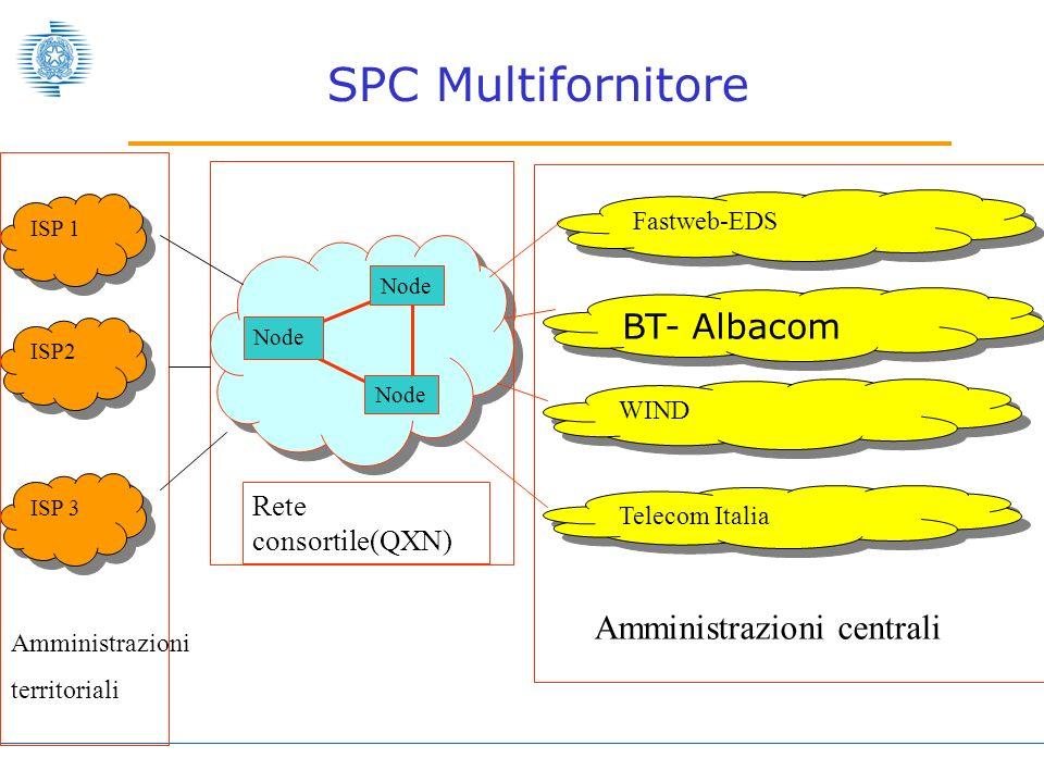 WIND BT- Albacom Fastweb-EDS Telecom Italia Amministrazioni centrali Node Rete consortile(QXN) Amministrazioni territoriali ISP 1 ISP2 ISP 3 SPC Multifornitore