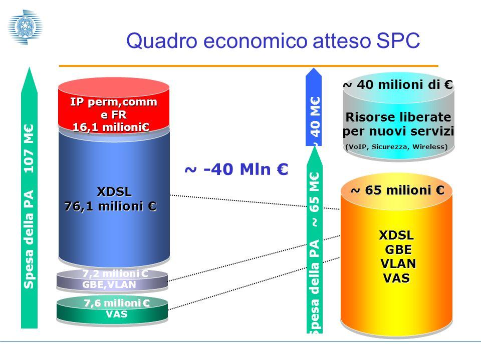 XDSL 76,1 milioni 76,1 milioni XDSL IP perm,comm e FR 16,1 milioni IP perm,comm e FR 16,1 milioni Quadro economico atteso SPC Spesa della PA 107 M ~ -40 Mln XDSL GBE VLAN VAS Risorse liberate per nuovi servizi (VoIP, Sicurezza, Wireless) ~ 40 M Spesa della PA ~ 65 M ~ 40 milioni di ~ 65 milioni ~ 65 milioni 7,2 milioni GBE,VLAN 7,6 milioni 7,6 milioni VAS