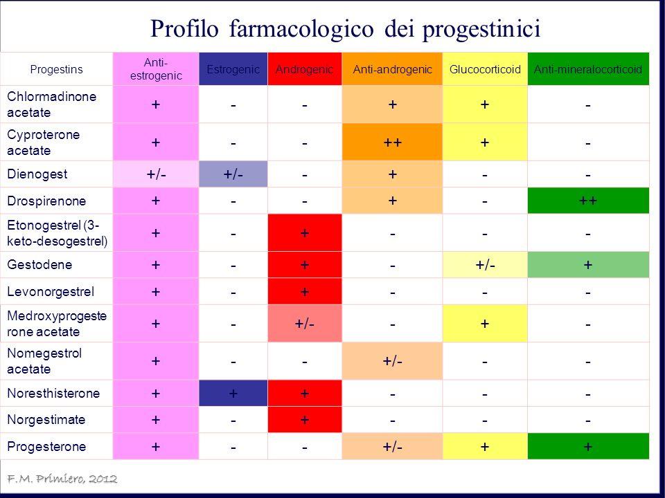 F.M. Primiero, 2012 Progestins Anti- estrogenic EstrogenicAndrogenicAnti-androgenicGlucocorticoidAnti-mineralocorticoid Chlormadinone acetate +--++- C