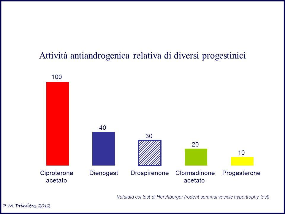 40 30 20 10 100 Ciproterone acetato DienogestDrospirenoneClormadinone acetato Progesterone Attività antiandrogenica relativa di diversi progestinici V
