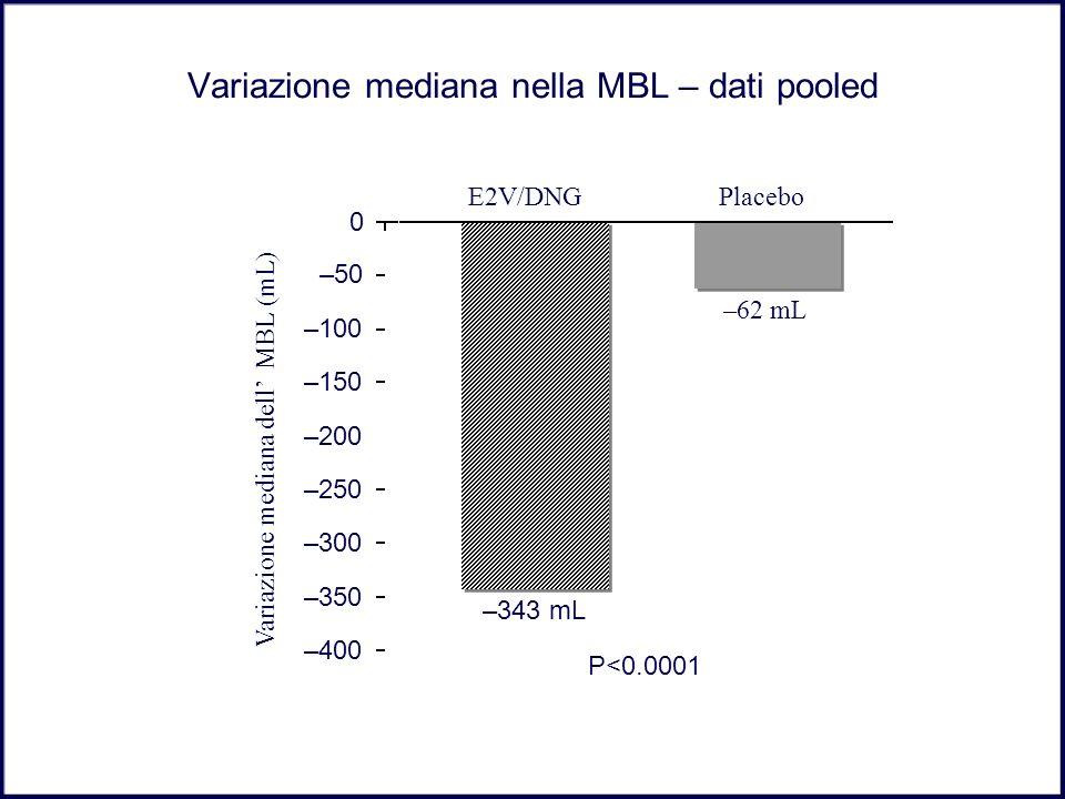 Variazione mediana nella MBL – dati pooled –400 –350 –300 –250 –200 –150 –100 –50 0 E2V/DNGPlacebo –343 mL –62 mL Variazione mediana dell MBL (mL) P<0