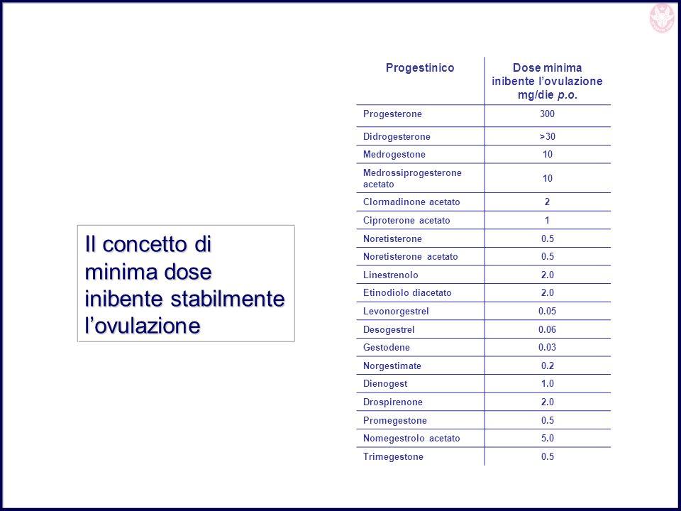 ProgestinicoDose minima inibente lovulazione mg/die p.o. Progesterone300 Didrogesterone>30 Medrogestone10 Medrossiprogesterone acetato 10 Clormadinone