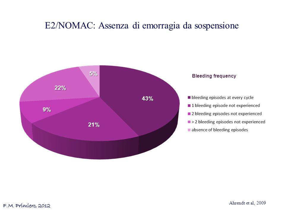 E2/NOMAC: Assenza di emorragia da sospensione Ahrendt et al, 2009 F.M. Primiero, 2012 43% 21% 9% 22% 5% Bleeding frequency