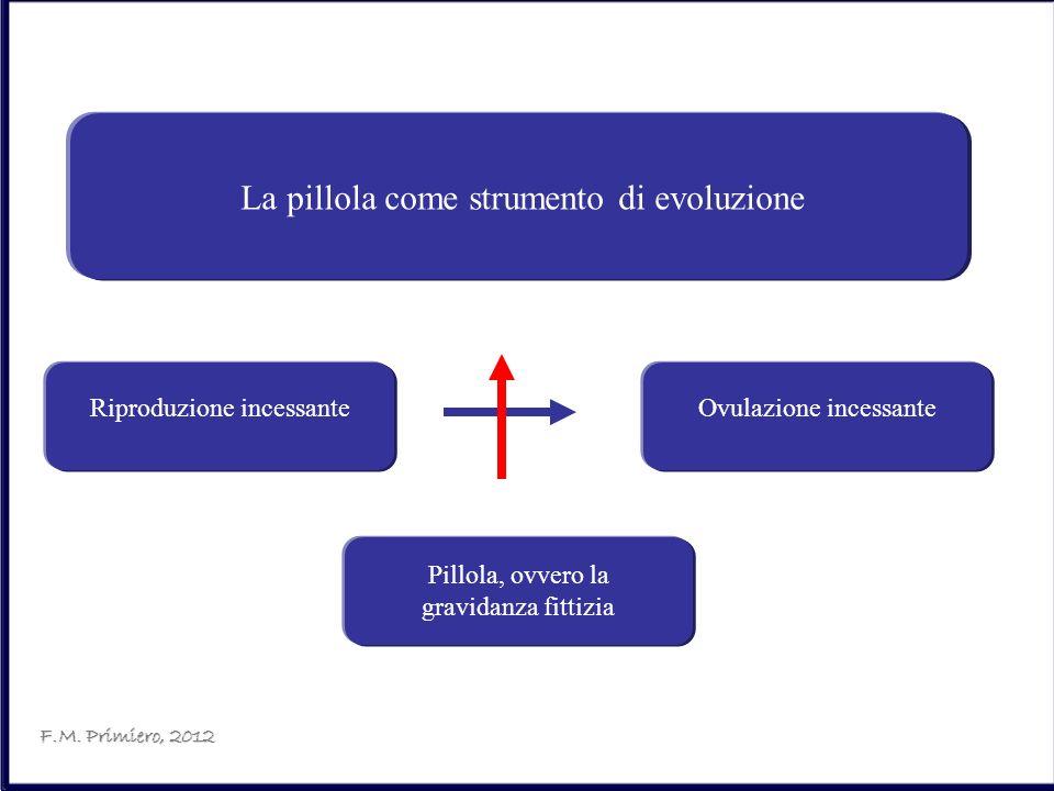 La pillola come strumento di evoluzione Riproduzione incessanteOvulazione incessante Pillola, ovvero la gravidanza fittizia F.M. Primiero, 2012