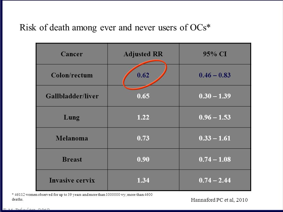 Hannaford PC et al, 2010 CancerAdjusted RR95% CI Colon/rectum0.620.46 – 0.83 Gallbladder/liver0.650.30 – 1.39 Lung1.220.96 – 1.53 Melanoma0.730.33 – 1