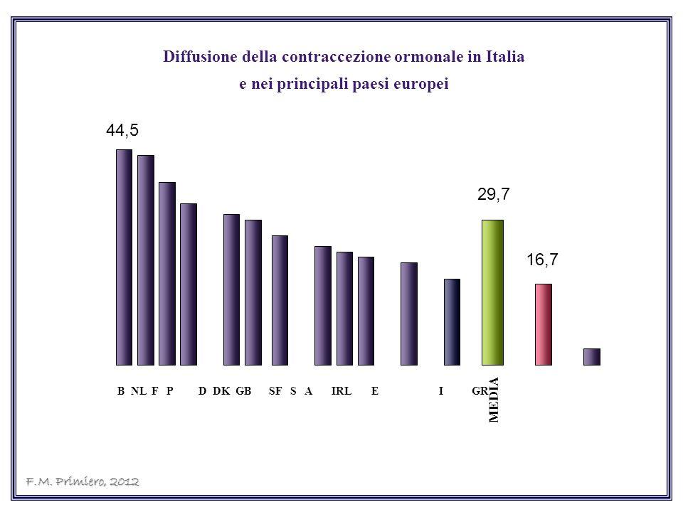 B NL F P D DK GB SF S A IRL E I GR MEDIA 29,7 Diffusione della contraccezione ormonale in Italia e nei principali paesi europei 44,5 16,7 F.M. Primier
