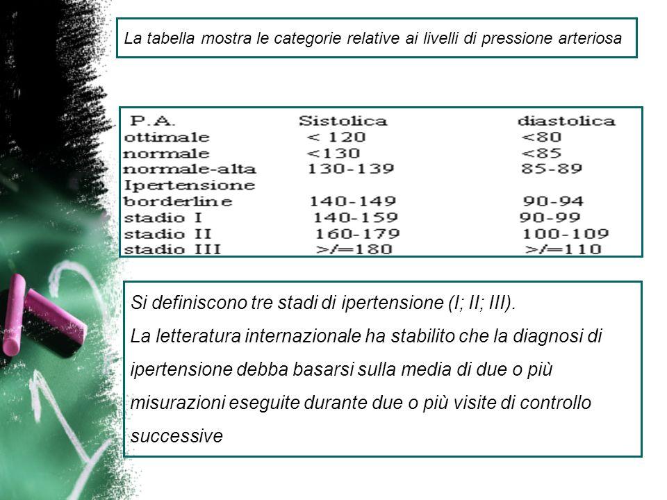 La tabella mostra le categorie relative ai livelli di pressione arteriosa Si definiscono tre stadi di ipertensione (I; II; III). La letteratura intern