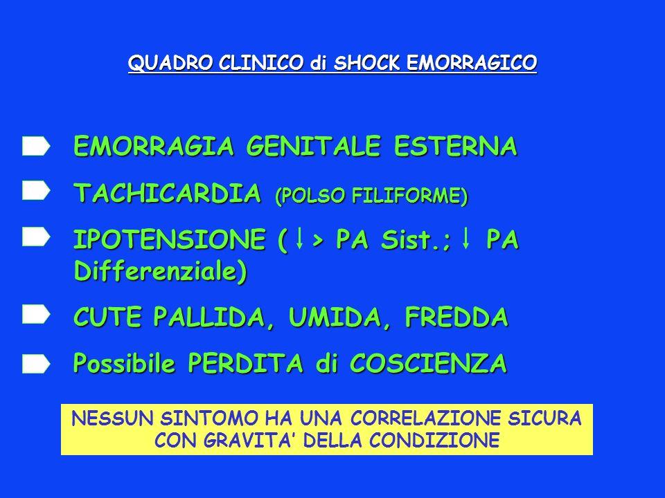 QUADRO CLINICO di SHOCK EMORRAGICO EMORRAGIA GENITALE ESTERNA TACHICARDIA (POLSO FILIFORME) IPOTENSIONE ( > PA Sist.; PA Differenziale) CUTE PALLIDA, UMIDA, FREDDA Possibile PERDITA di COSCIENZA NESSUN SINTOMO HA UNA CORRELAZIONE SICURA CON GRAVITA DELLA CONDIZIONE